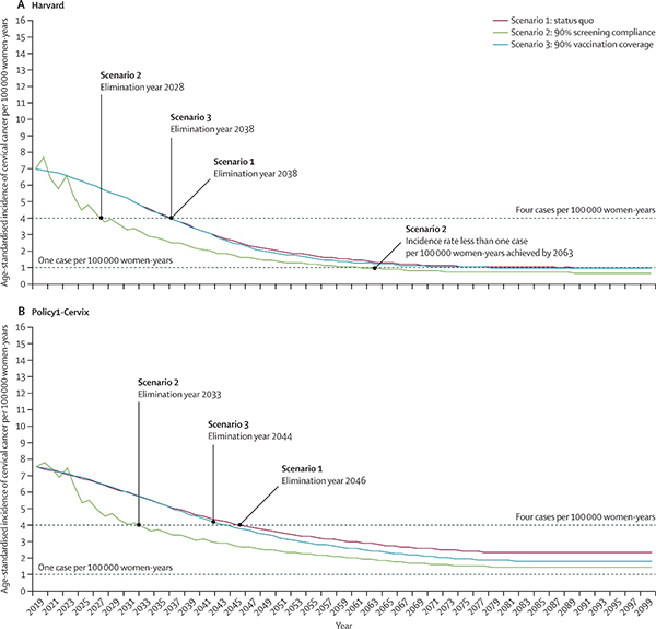 These figures display the age-standardized incidence of cervical cancer per 100,000 women-years by years for three modeled elimination scenarios.  The top figure displays results from the Harvard model and the bottom figure displays results from the Policy-1 model.  The red line marks the status quo scenario, the green line marks the 90% screening compliance results, and the blue line marks 90% vaccination coverage results.