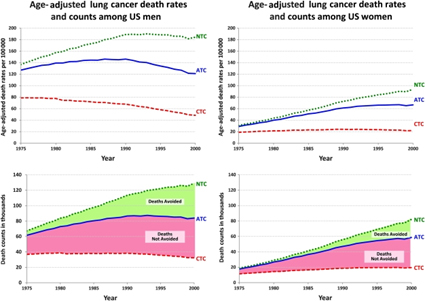 Impact of Tobacco Control on Lung cancer death rates and counts for men and women aged 30-84 years as observed and for modeled tobacco control scenarios.